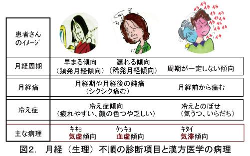 血の道症 月経不順(1.基本処方の温経湯)   病気の悩みを漢方 ...